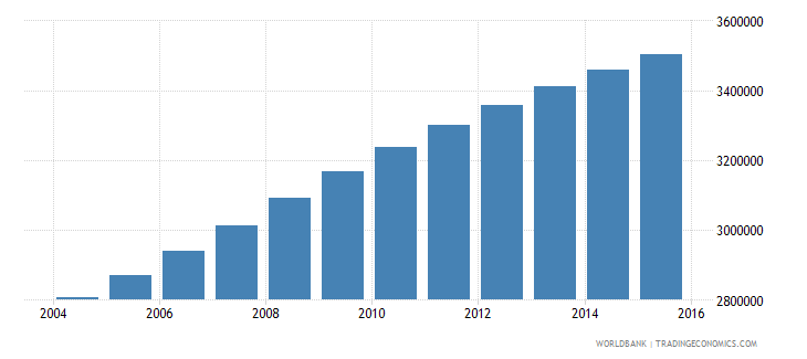 sudan population ages 12 18 female wb data