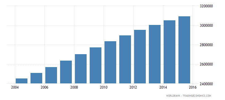 sudan population ages 13 18 male wb data