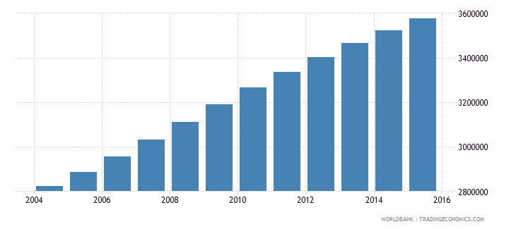 sudan population ages 13 19 male wb data