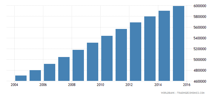 sudan population ages 14 19 total wb data