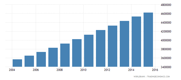 sudan population ages 15 24 female wb data