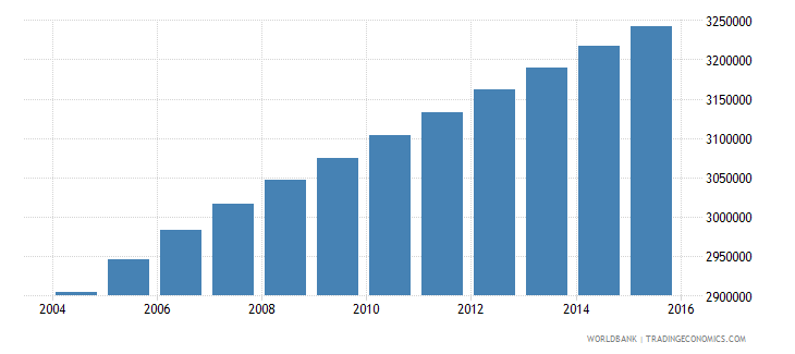 sudan population ages 5 10 female wb data