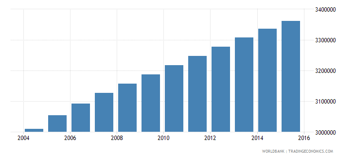 sudan population ages 5 10 male wb data