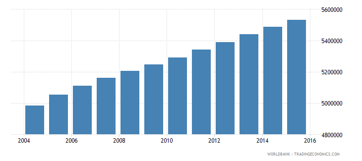 sudan population ages 5 9 total wb data