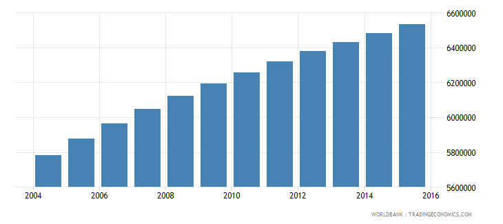 sudan population ages 6 11 total wb data