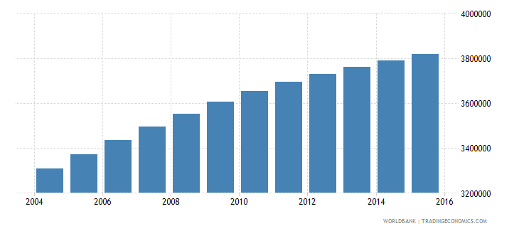 sudan population ages 7 13 male wb data