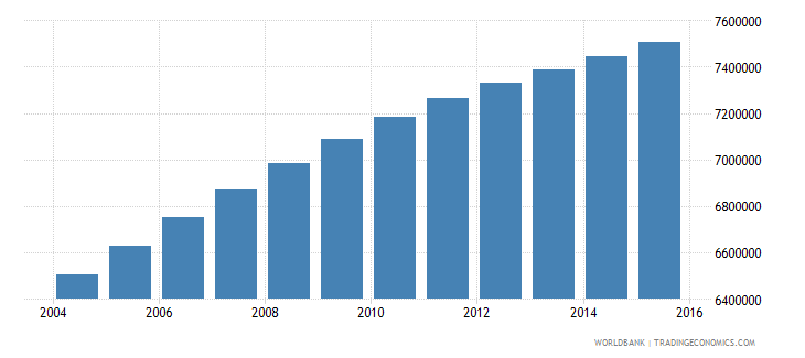 sudan population ages 7 13 total wb data