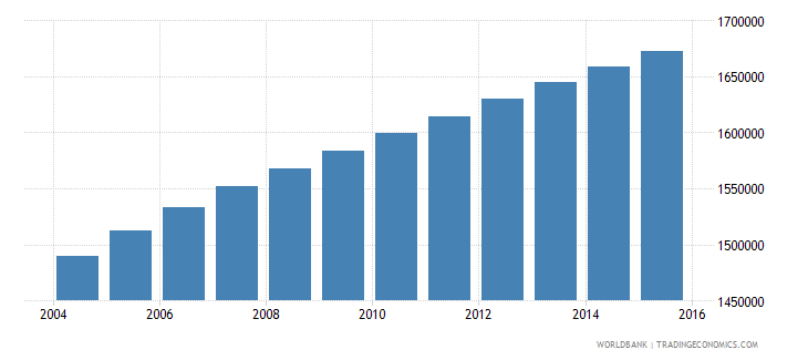 sudan population ages 7 9 male wb data
