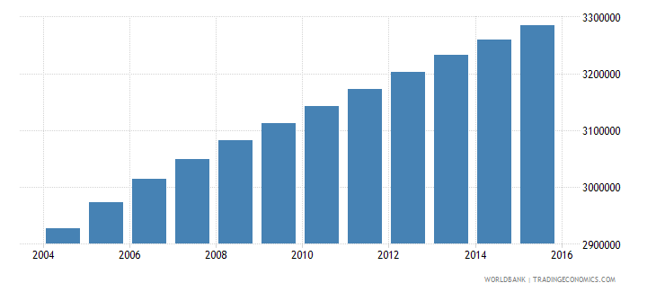 sudan population ages 7 9 total wb data