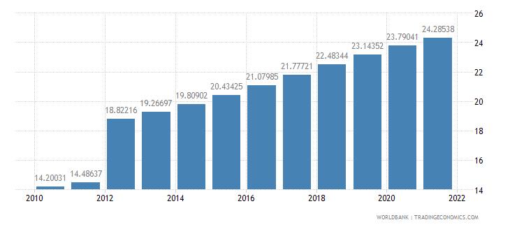 sudan population density people per sq km wb data