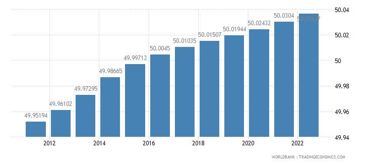 sudan population female percent of total wb data