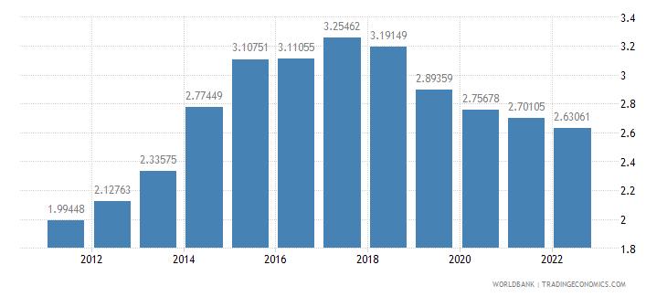 sudan population growth annual percent wb data