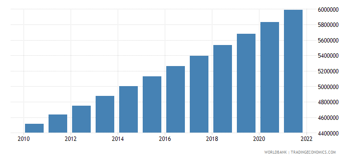 sudan population in largest city wb data