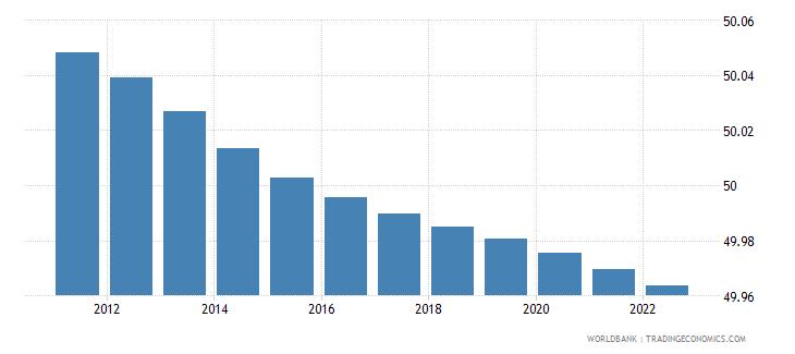 sudan population male percent of total wb data