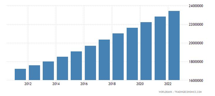 sudan population male wb data