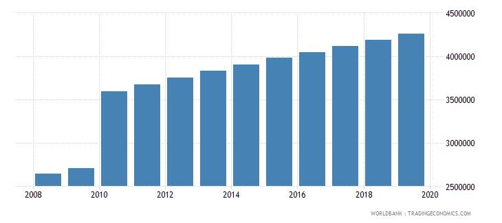 sudan population of compulsory school age female number wb data
