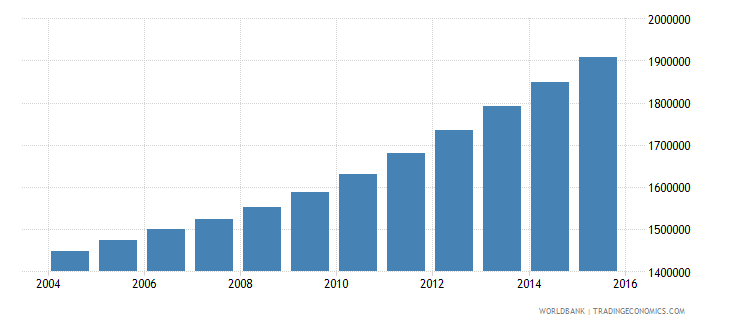 sudan population of the official age for tertiary education female number wb data