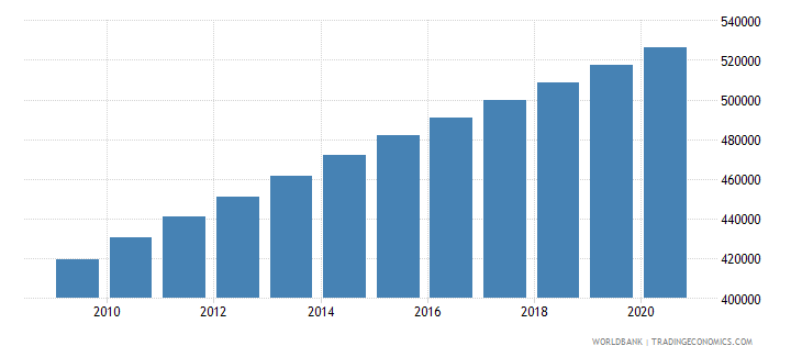 sudan population of the official age for the last grade of primary education female number wb data