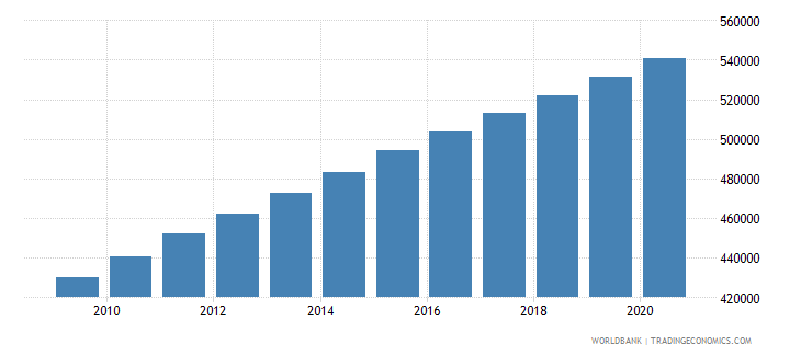 sudan population of the official age for the last grade of primary education male number wb data