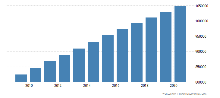sudan population of the official entrance age to secondary general education both sexes number wb data