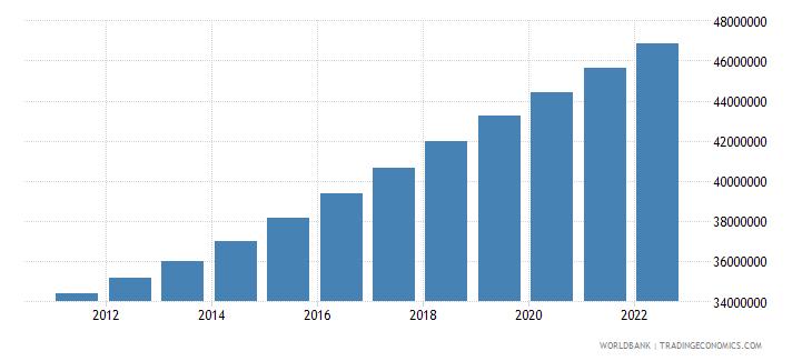 sudan population total wb data