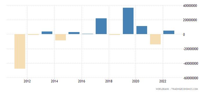 sudan portfolio investment excluding lcfar bop us dollar wb data