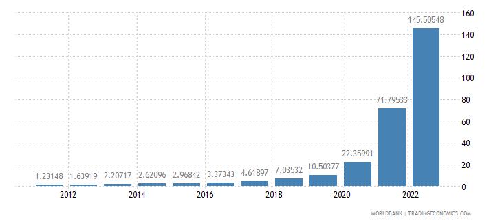 sudan ppp conversion factor gdp lcu per international dollar wb data