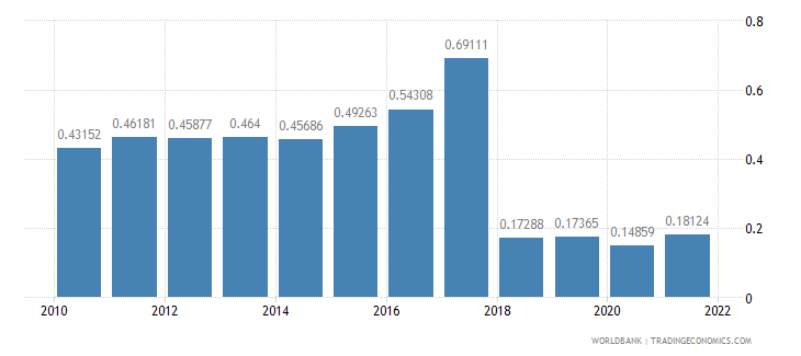 sudan ppp conversion factor gdp to market exchange rate ratio wb data