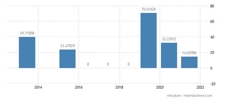 sudan present value of external debt percent of gni wb data