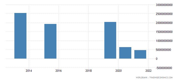 sudan present value of external debt us dollar wb data