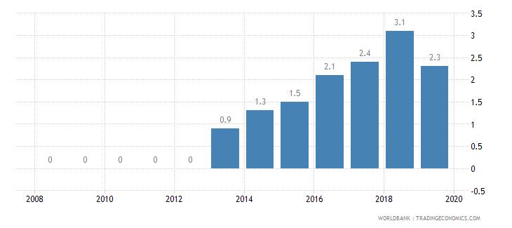sudan private credit bureau coverage percent of adults wb data