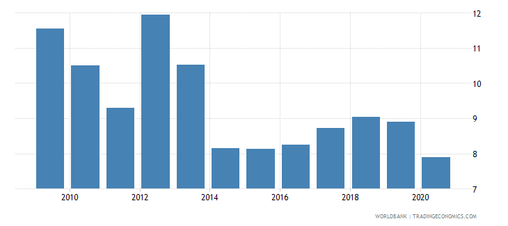 sudan private credit by deposit money banks to gdp percent wb data