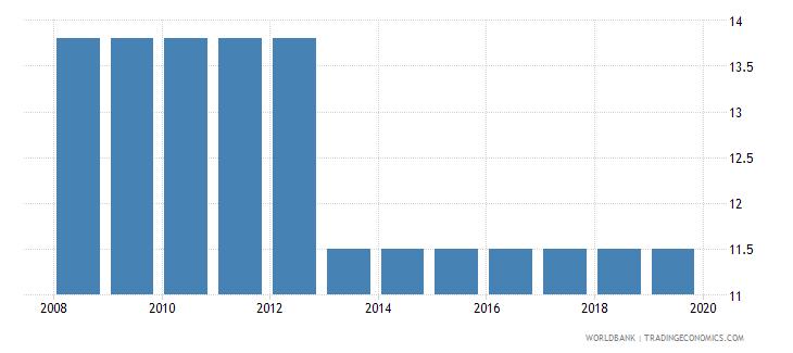 sudan profit tax percent of commercial profits wb data