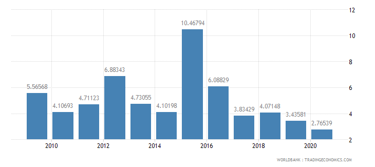 sudan public and publicly guaranteed debt service percent of exports excluding workers remittances wb data