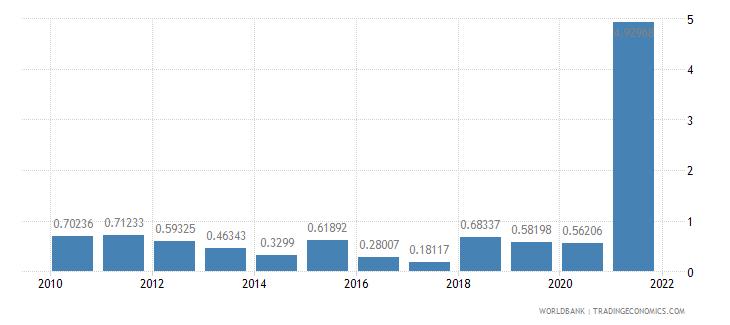 sudan public and publicly guaranteed debt service percent of gni wb data