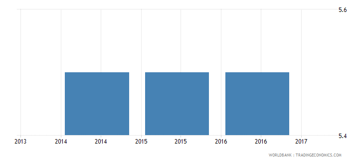sudan quality of the land administration index 0 30 wb data
