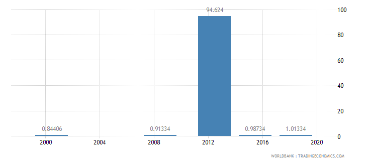 sudan ratio of young literate females to males percent ages 15 24 wb data