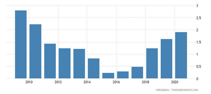 sudan remittance inflows to gdp percent wb data