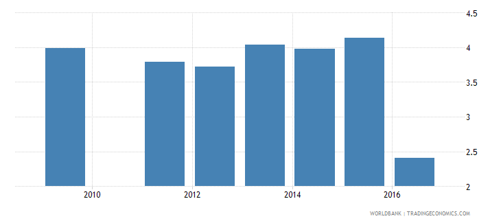 sudan repetition rate in grade 3 of primary education female percent wb data