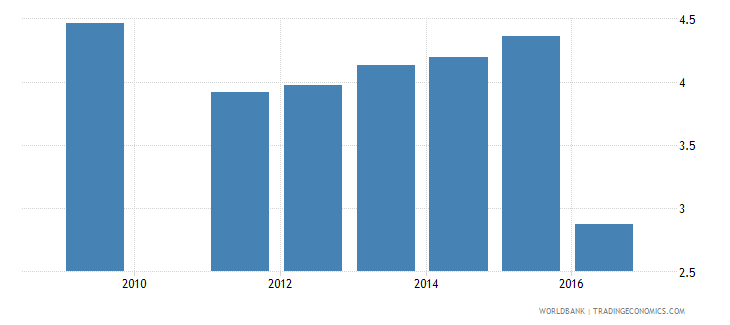 sudan repetition rate in grade 3 of primary education male percent wb data
