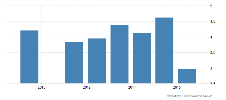 sudan repetition rate in grade 6 of primary education male percent wb data