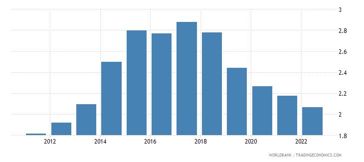 sudan rural population growth annual percent wb data