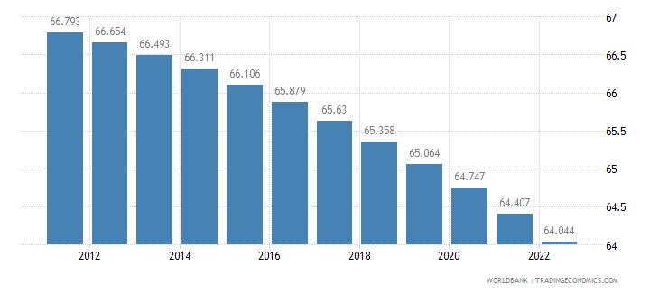 sudan rural population percent of total population wb data