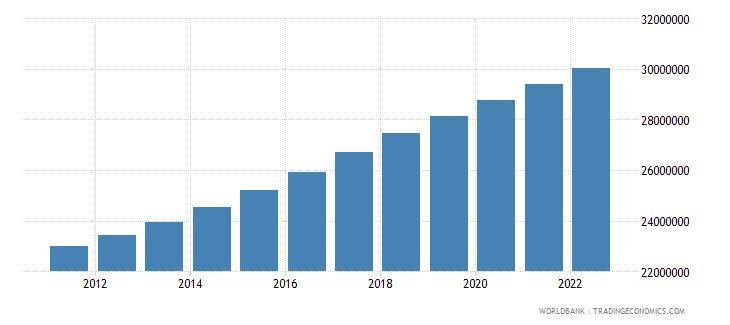 sudan rural population wb data