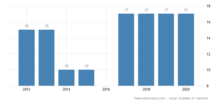 Sudan Sales Tax Rate