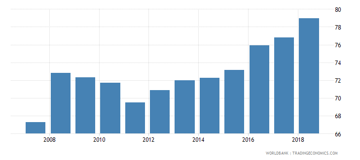sudan school enrollment primary percent gross wb data