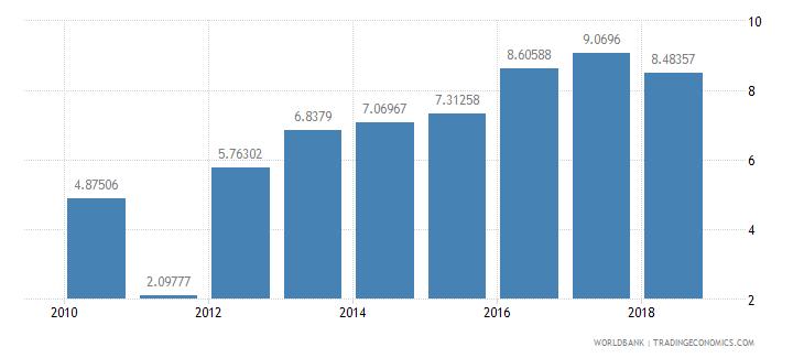 sudan school enrollment primary private percent of total primary wb data