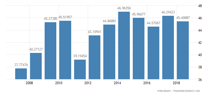 sudan school enrollment secondary male percent gross wb data