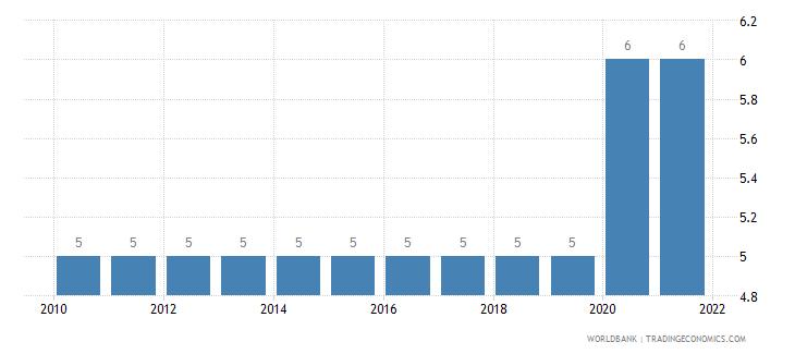 sudan secondary education duration years wb data