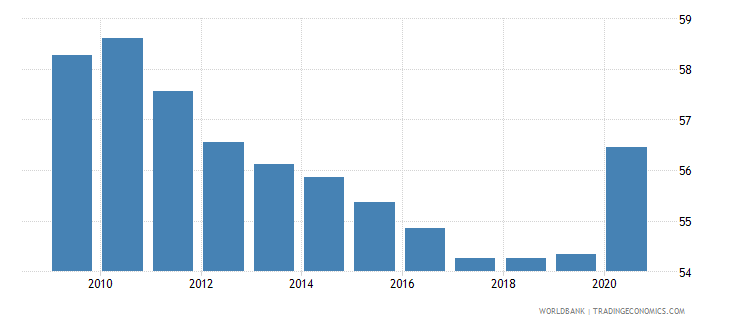 sudan self employed total percent of total employed wb data